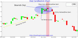 reversal pattern recognition magic doji or myth and how to use doji for stock trading