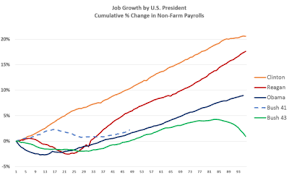 jobs for a history major unemployment in the united states wikipedia