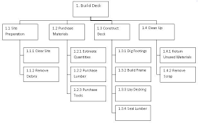 product versus work breakdown structure project manager