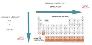 Elements In The Periodic Table What Is A Metal Chemistry Metals And The Periodic Table Of The