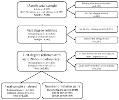 nutrients free full text familial resemblance in dietary