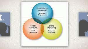 Plan Social Media Social Media Planning Social Media Definition Social Media
