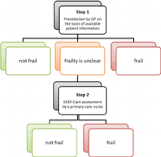 easy care schematic overview of the easy care tos the first step performed