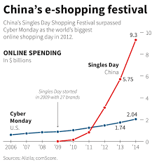 amazon online black friday store 2014 how alibaba made 14 3 billion on single u0027s day business insider