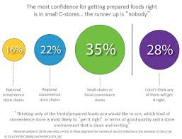consumer attitudes reveal opportunity for c store foodservice