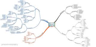 Double Map Mind Map James Kennedy