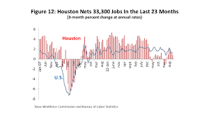 thanksgiving 2014 houston houston u0027s outlook for 2017 is the worst behind us