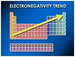 how to describe electronegativity trends in the periodic table