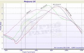 standard aerox exhausts review blog pedparts uk