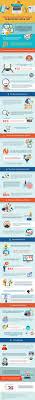 Trends Best 10 Social Media Trends Ideas On Pinterest Social Media