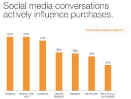 images about Consumer Buyer Decisions  amp  Packaging Statistics     Pinterest Social Media influencing buying decisions