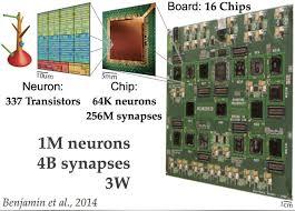 neuromorphic and deep neural networks u2013 towards data science u2013 medium