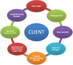 raleigh real estate clients remain our focus contact linda craft