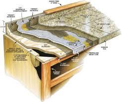interior design how to install granite countertops