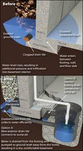 kansas city water proofing u0026amp leaky basements rayview