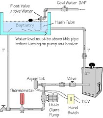 baptismal heaters commercial gas water heaters hotomatic gas water heaters