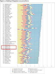 pakistan 92nd in world happiness index u2013 wali zahid