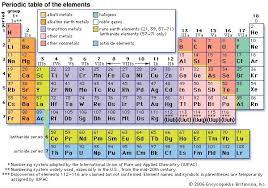 xe on the periodic table www luminanti com periodic table