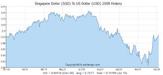 Usd To Sgd Singapore Dollar Sgd To Us Dollar Usd On 13 Jan 2018 13 01 2018