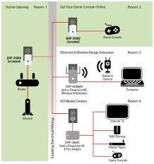 home av network design amazon com d link systems dhp 311av powerline av mini adapter kit