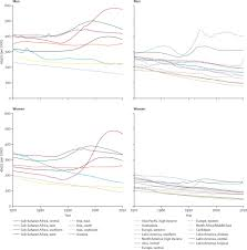 worldwide mortality in men and women aged 15 u201359 years from 1970 to