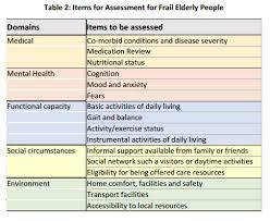 reducing hospital u0026 nursing home admissions independent living