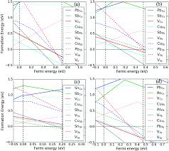 a computational assessment of the electronic thermoelectric and
