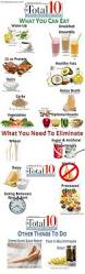 dr oz total 10 rapid weight loss plan going to try this starting