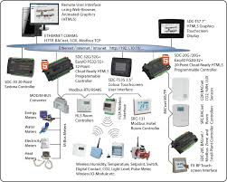 sedona framework sdc controller new trend in building automation