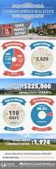 february 2015 colorado springs real estate local market report