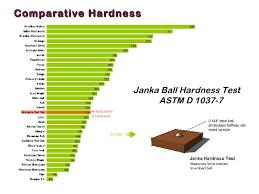 engineered hardwood flooring janka rating flooring designs