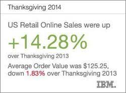 2014 thanksgiving stats aren t what you expect
