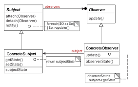 php design patterns php observer design pattern the basics php design patterns