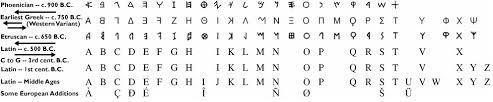 the roman alphabet ancient rome writing