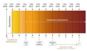 cognac bureau cognac ageing system l encyclopédie du cognac