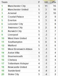 barclays premier league full table manchester united 3 1 liverpool barclays premier league result plus