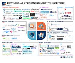 Wealth Tech Market Map 90 Companies Transforming Investment And