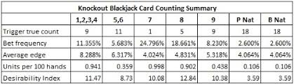Counting Cards Blackjack How To Bet Card Counting The Knockout Baccarat Side Bet