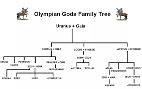 what is the family tree of the goddess athena quora