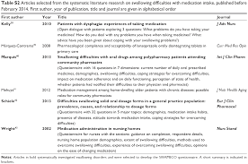 full text swallowing difficulties with medication intake assessed