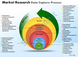 market research data capture process powerpoint slides and ppt