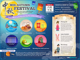 all about the mid autumn festival digital static infographic