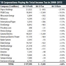Federal Tax Table For 2014 The 35 Percent Corporate Tax Myth U2013 Itep