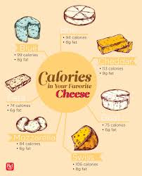 how many calories are in your favorite cheese reader u0027s digest