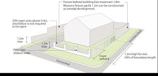 Planning Portal Interactive House by Fences Exempt Development Nsw Planning Portal