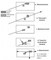 land pattern en francais the tourist route system models of travelling patterns