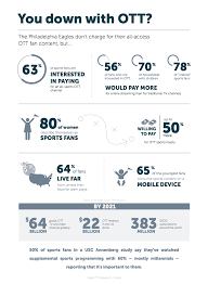 streaming sports 12 stats about fan viewing habits livestream