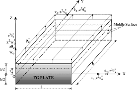 stress analysis of transversely loaded functionally graded plates