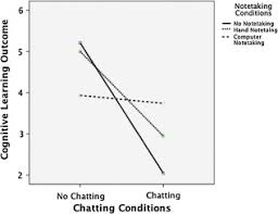 an experimental study of online chatting and notetaking techniques