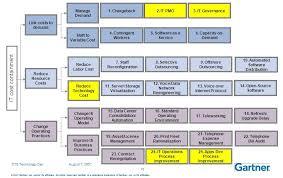 strategy u2013 digital business transformation program management